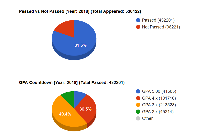Previous Years dhaka board SSC Result 2018 Analytics